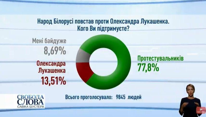 Результати голосування.