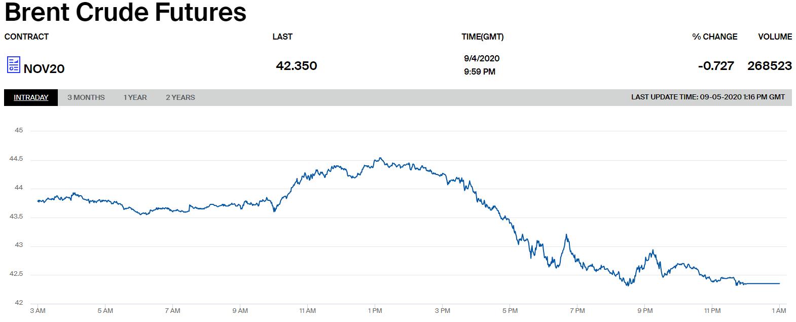 Цены на нефть марки Brent.
