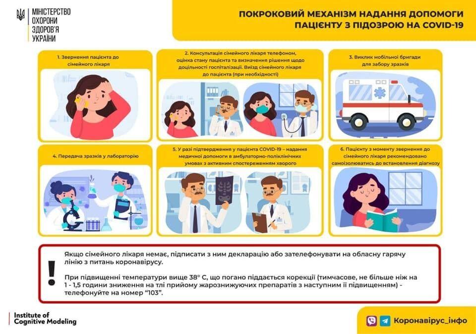 Алгоритм помощи пациенту с подозрением на коронавирус