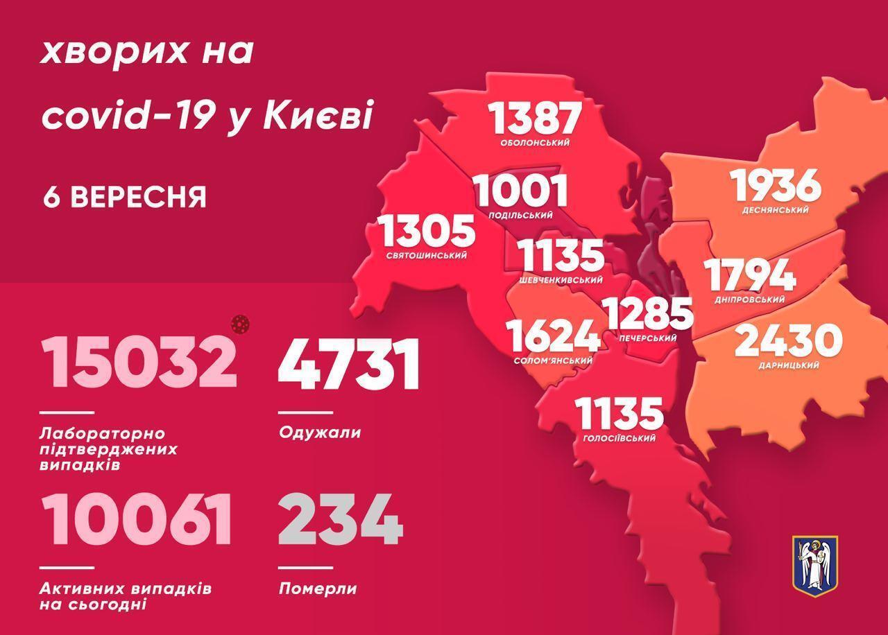 Больше всего случаев СOVID-19 за минувшие сутки обнаружили в Соломенском районе Киева.