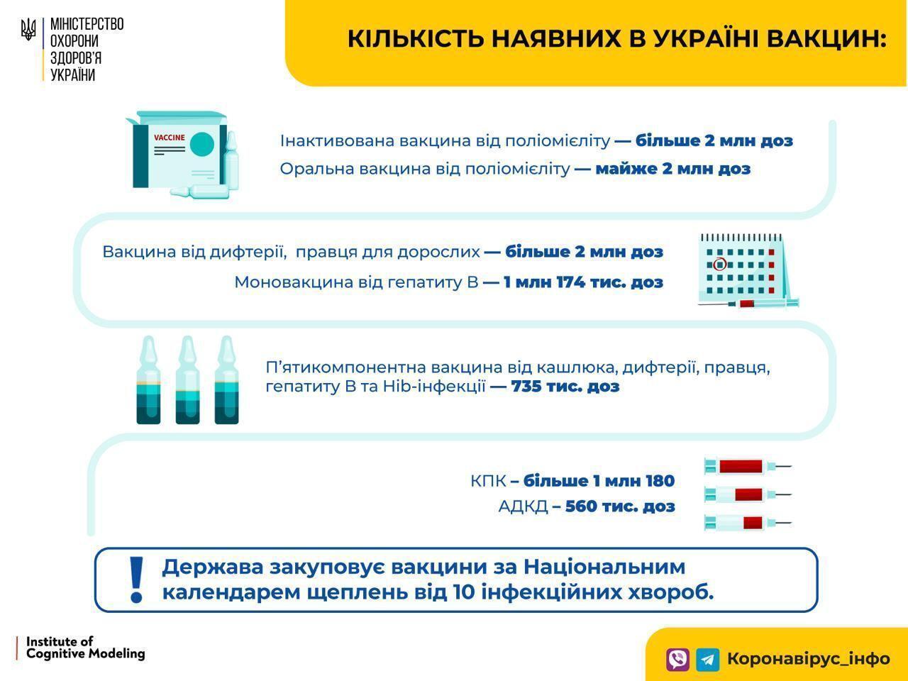 Обеспеченность Украины вакцинами.