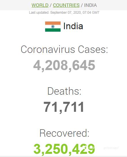 Коронавирусом в Индии заразились более 4,2 млн человек.