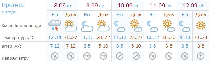 Прогноз погоды на 5 дней.