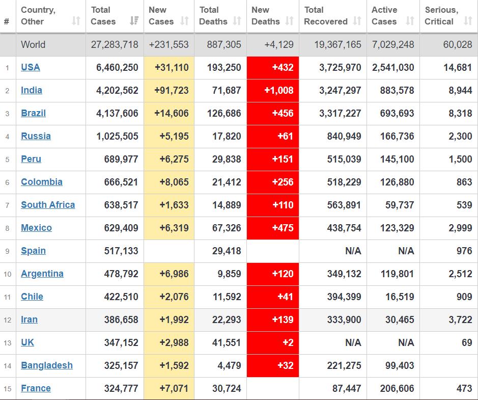 Индия вышла на второе место после США по количеству случаев COVID-19.