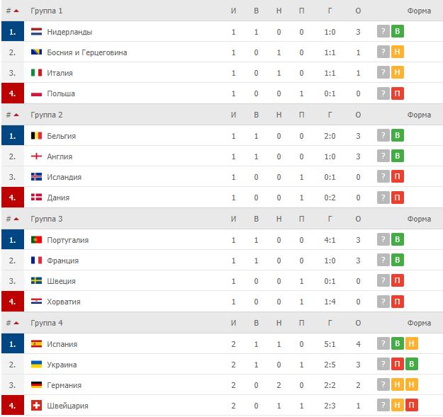 Турнирная таблица дивизион А