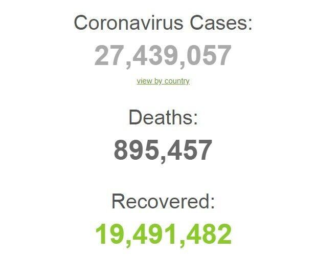 Коронавирусом заразились более 27 млн человек в мире.