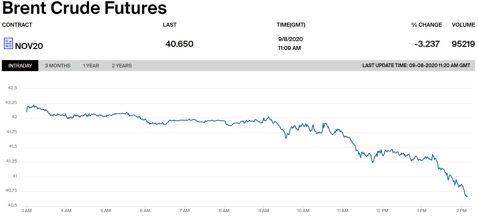 Ціни на нафту марки Brent.