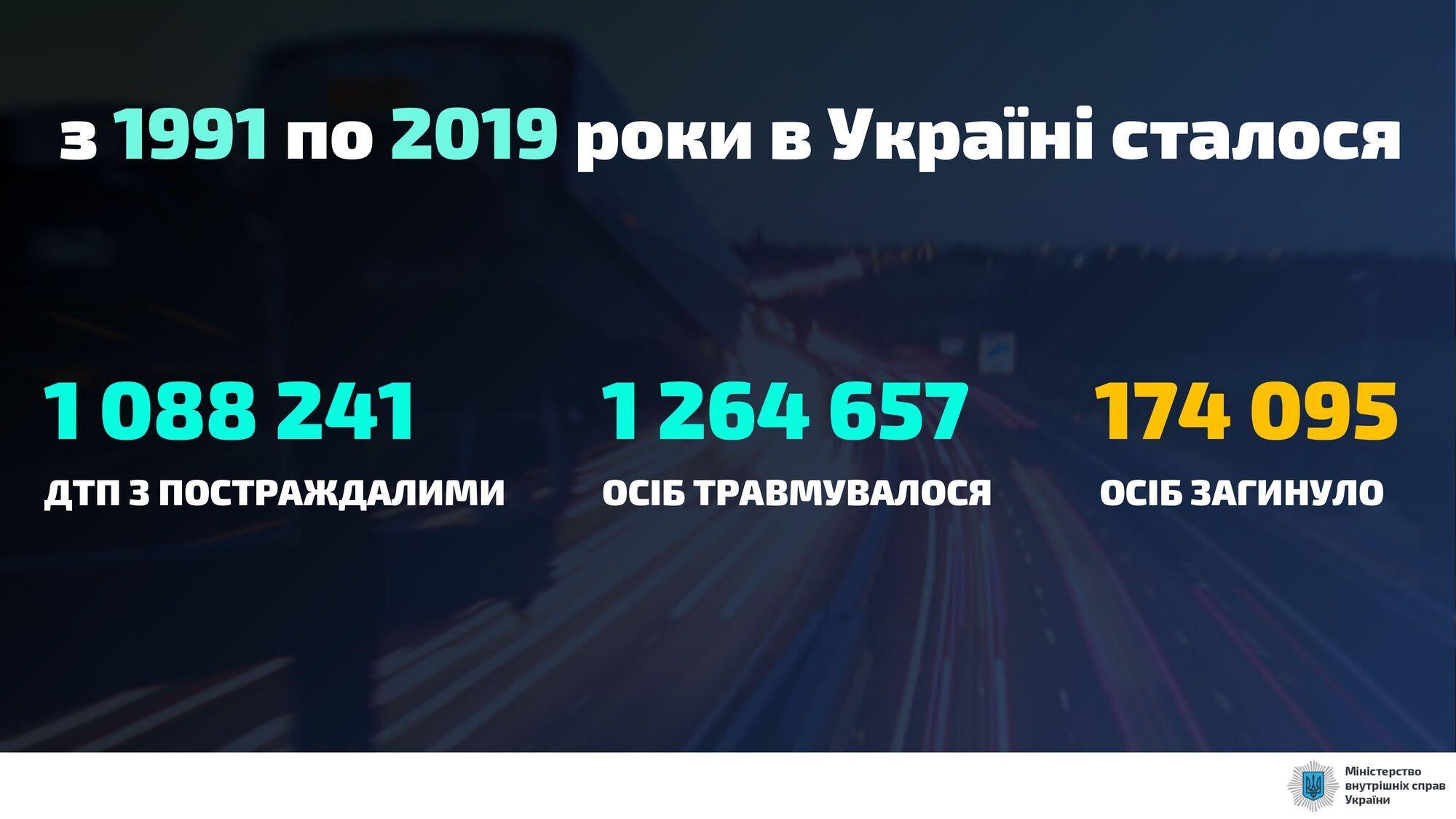 В Украине с 1991 по 2019 год в ДТП погибли 17 495 человек.