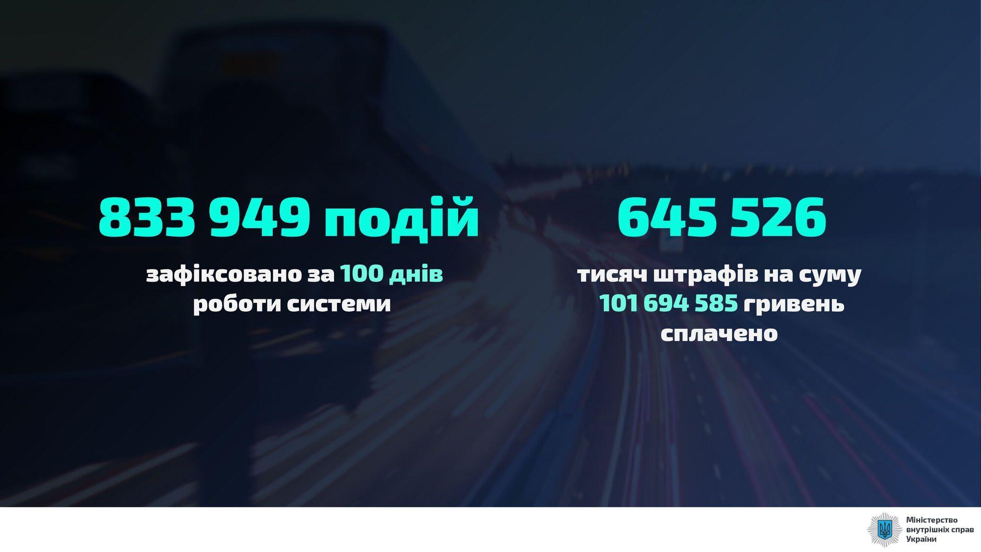 Правоохранители вынесли 833 849 постановлений по результатам нарушений ПДД.