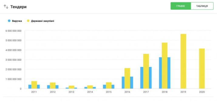"""В 2017 году количество выигранных ООО """"Онур Конструкцион Интернешнл"""" тендеров резко возросло, а с 2019 компания живет исключительно за счет госзакупок."""