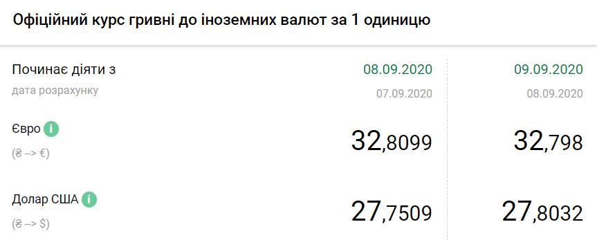 Официальный курс Нацбанка.