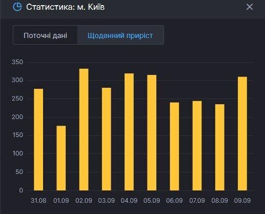 В Киеве зафиксировали более 300 новых зараженных COVID-19: свежая статистика