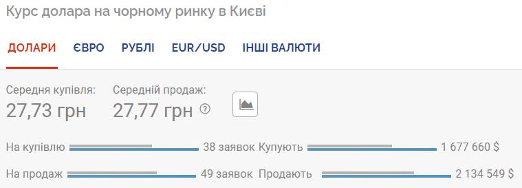 Курс доллара на черном рынке.