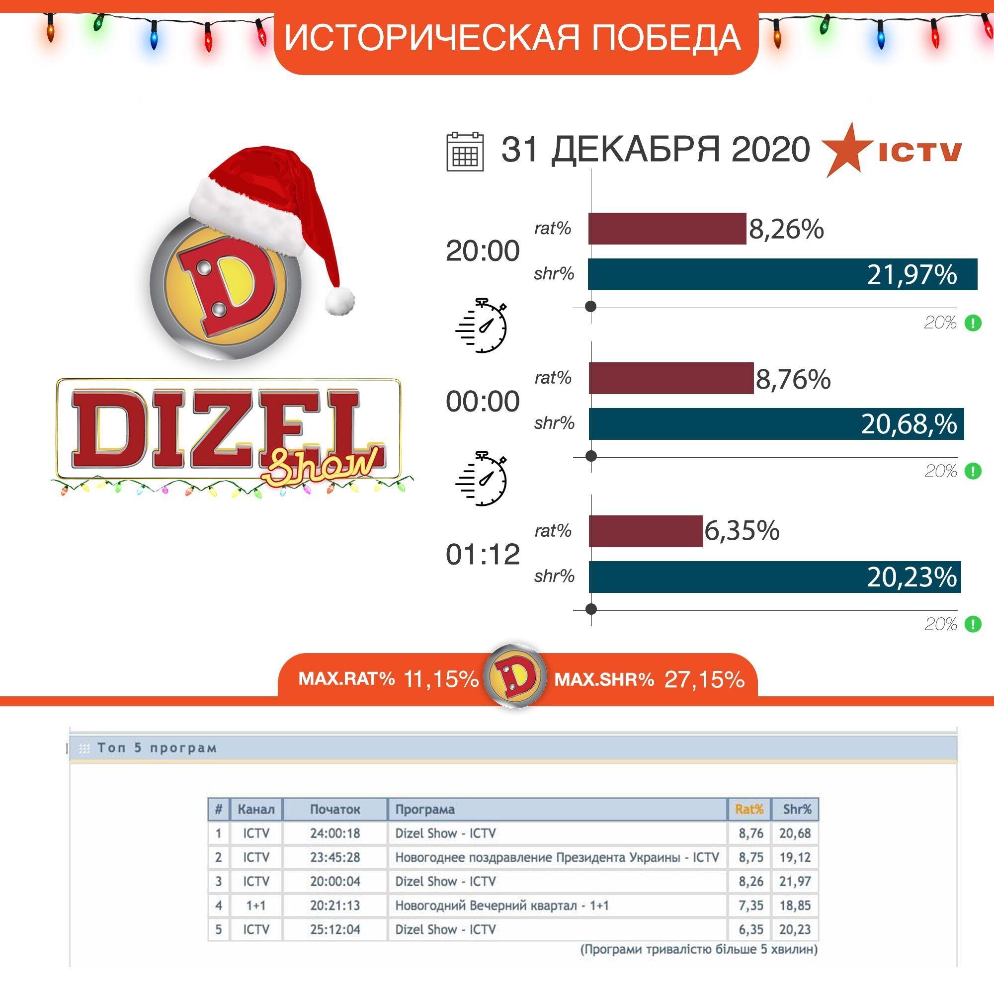 """""""Дизель шоу"""" получили в новогоднюю ночь наивысший рейтинг"""