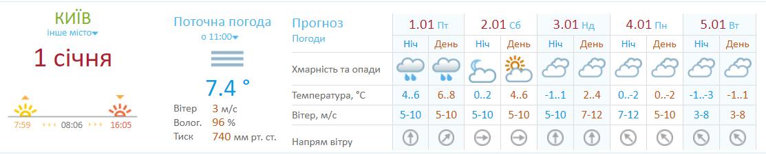 Прогноз погоды от Укргидрометцентра