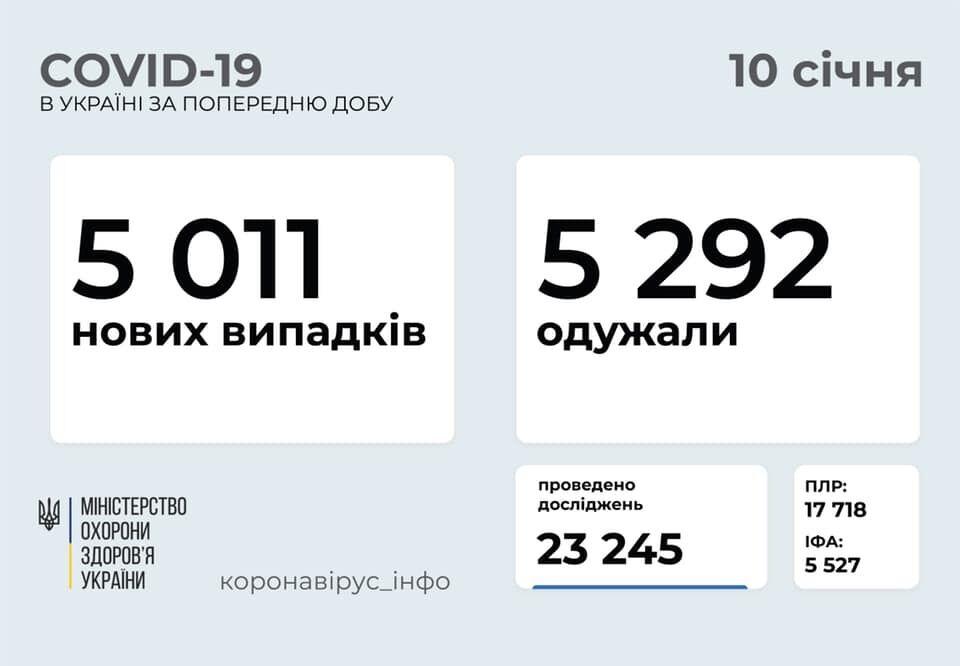 Еще 5011 украинцев заболели COVID-19