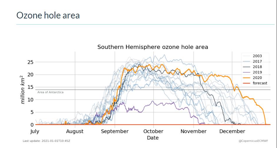В сентябре озоновая дыра выросла до 24,8 млн кв. км.