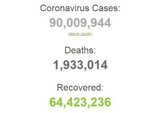 Коронавірусом у світі заразилися понад 90 млн осіб.