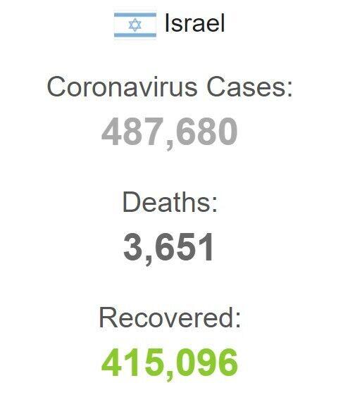 Статистика COVID-19 в Израиле
