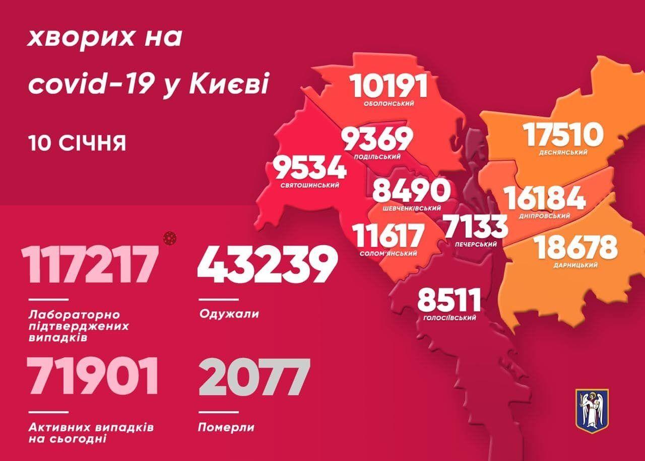 Больше всего случаев COVID-19 за прошедшие сутки выявили в Дарницком районе Киева