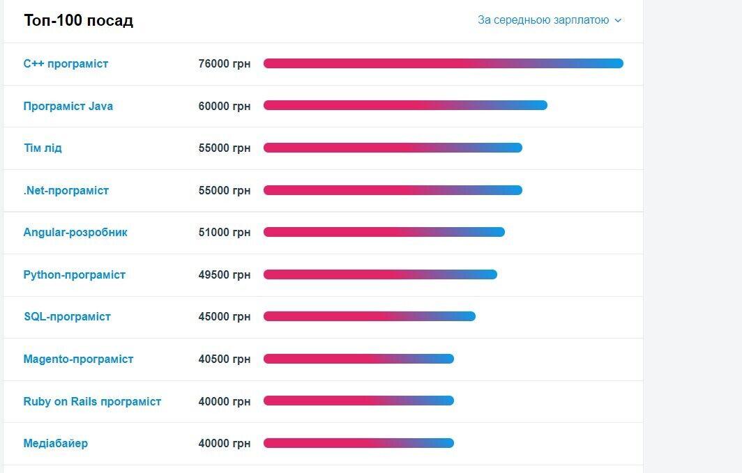 Сколько зарабатывают украинцы