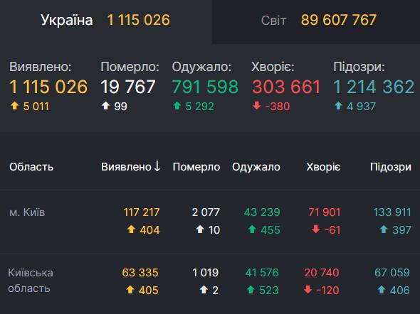 Данные по заболеваемости COVID-19 в Киеве и области