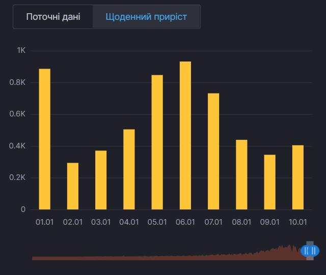 Ежедневный прирост больных COVID-19 в Киеве