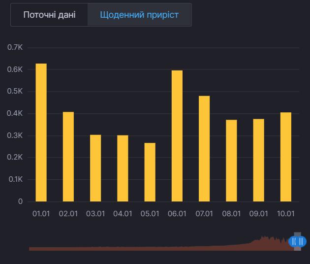 Ежедневный прирост больных COVID-19 в Киевской области