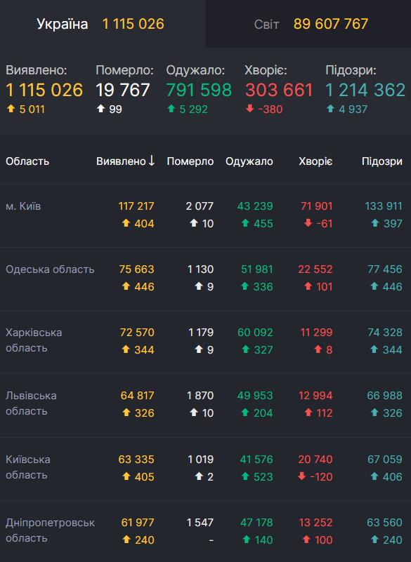 Данные по заболеваемости COVID-19 в областях Украины
