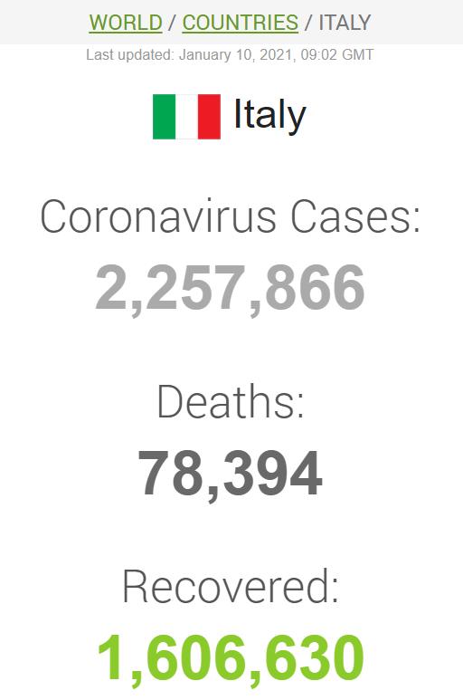Данные по заболеваемости коронавирусом в Италии