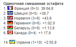 5-й етап Кубка світу з біатлону: результати і звіти