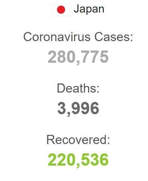 Статистика COVID-19 в Японії