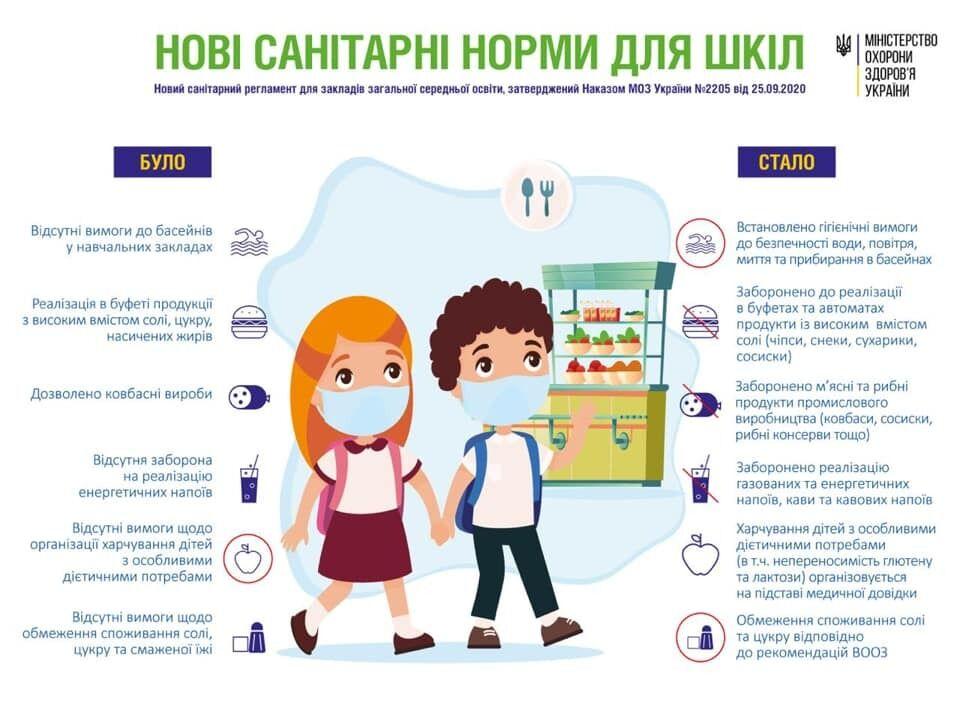 В школах Украины установили новые правила питания