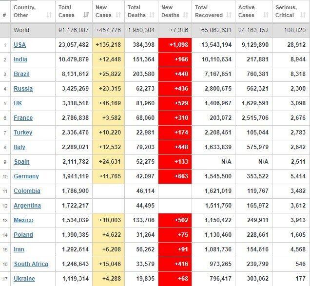 Рейтинг країн за захворюваністю на коронавірус.