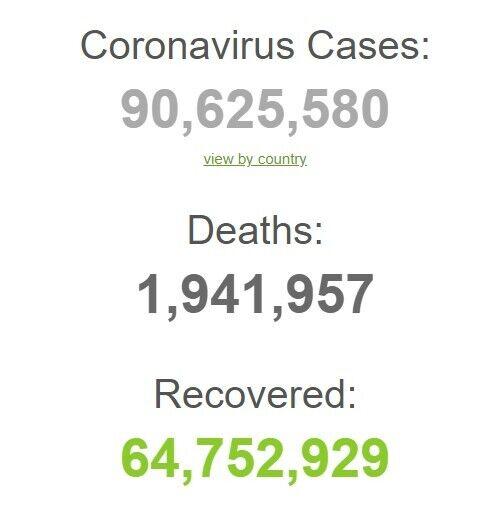 Количество случаев COVID-19 в мире пересекло отметку в 90 млн