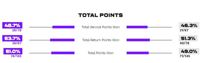 Статистика выигранных очков в матче Костюк - Соррибес-Тормо