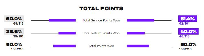 Статистика очок у матчі Кудерметова - Світоліна