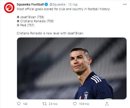 Роналду наздогнав Біцана за кількістю голів
