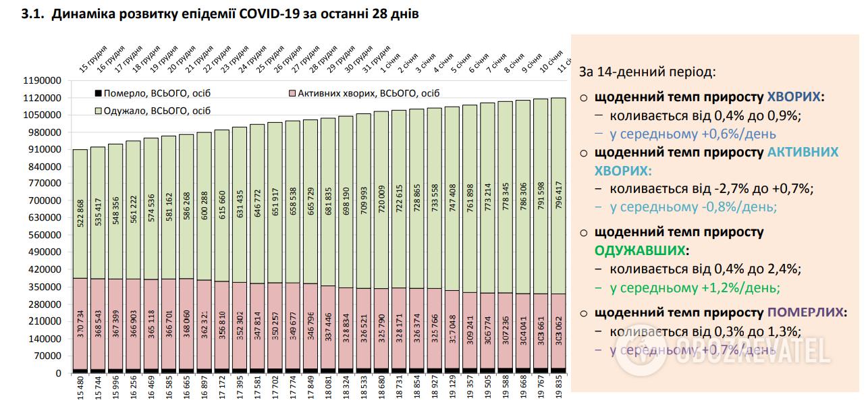 Динаміка розвитку епідемії COVID-19 за останні 28 днів.