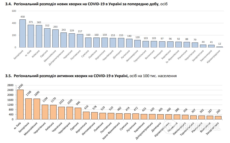 Регіональний Розподіл Нових Хворов на COVID-19 в Україні за попередня добу.