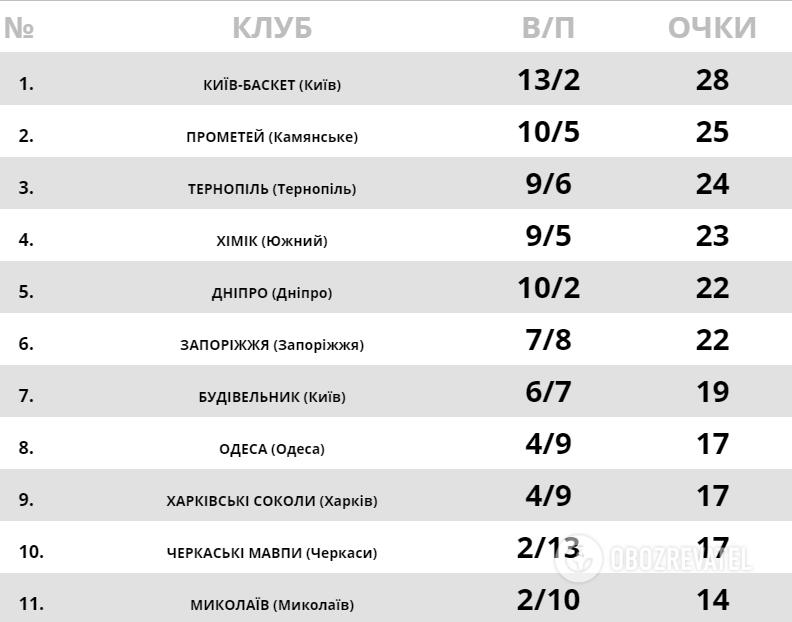 Турнирная таблица Суперлиги Париматч по состоянию на 11.01.