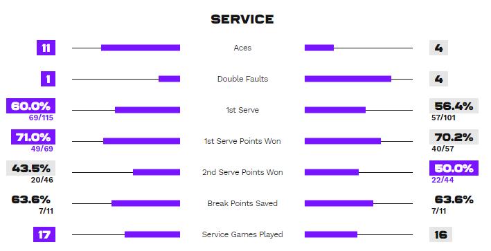 Статистика подач у матчі Кудерметова - Світоліна