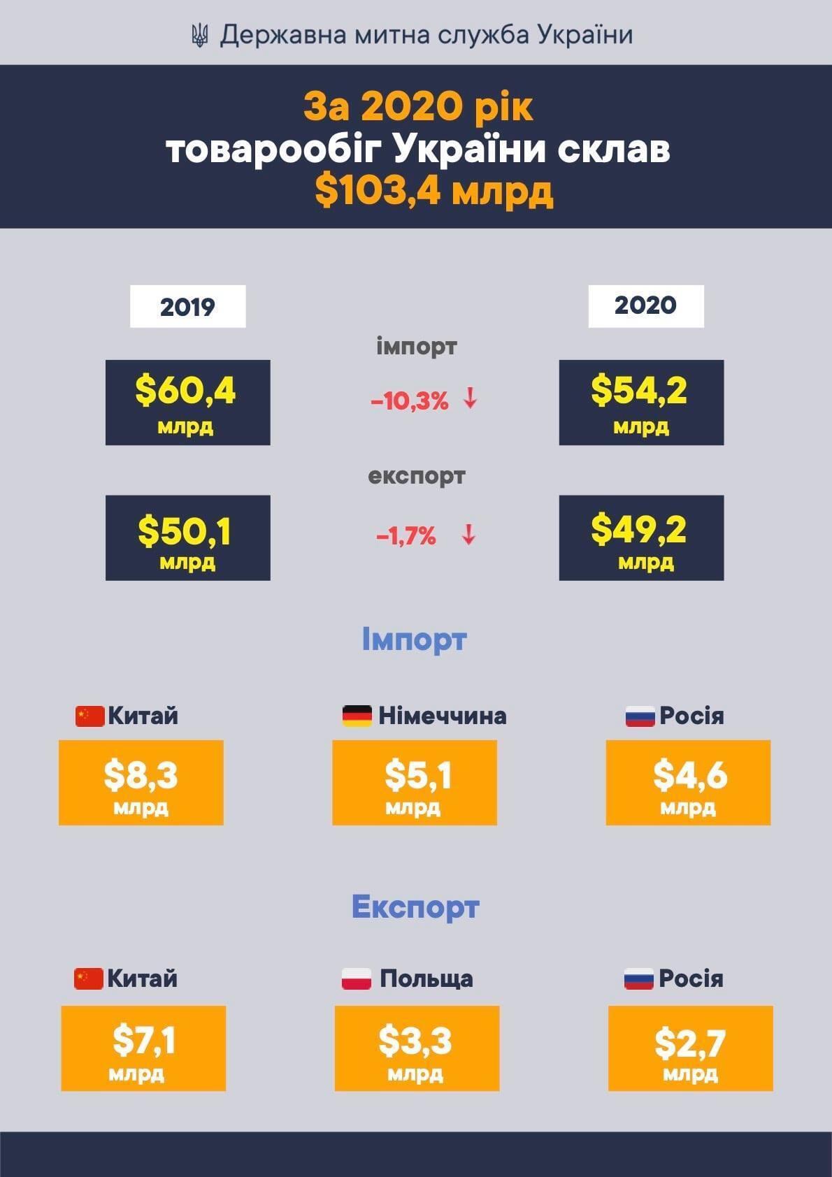 Россия попала в топ-3 главных торговых партнеров Украины в 2020 году