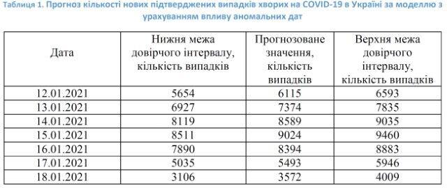 Прогноз кількості нових підтверджених випадків COVID-19 в Україні за моделлю з урахуванням впливу аномальних дат