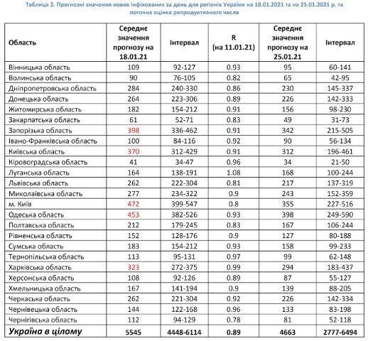 Прогнозні значення нових інфікованих за день для регіонів України на 18 і 25 січня та поточна оцінка репродуктивного числа