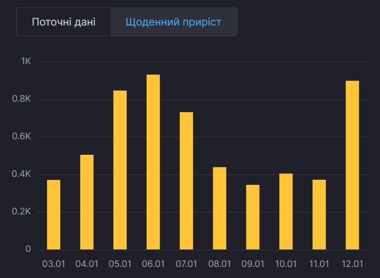Динамика распространения коронавируса в Киеве.