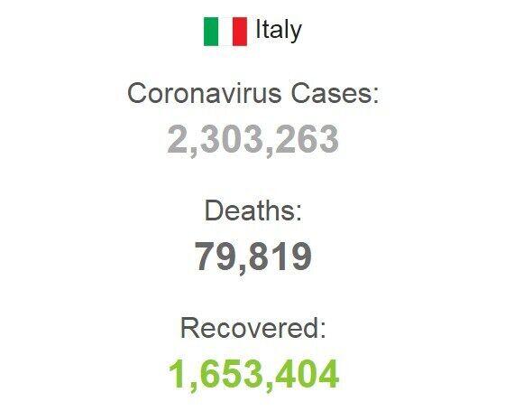 Статистика заболеваемости COVID-19 в Италии.