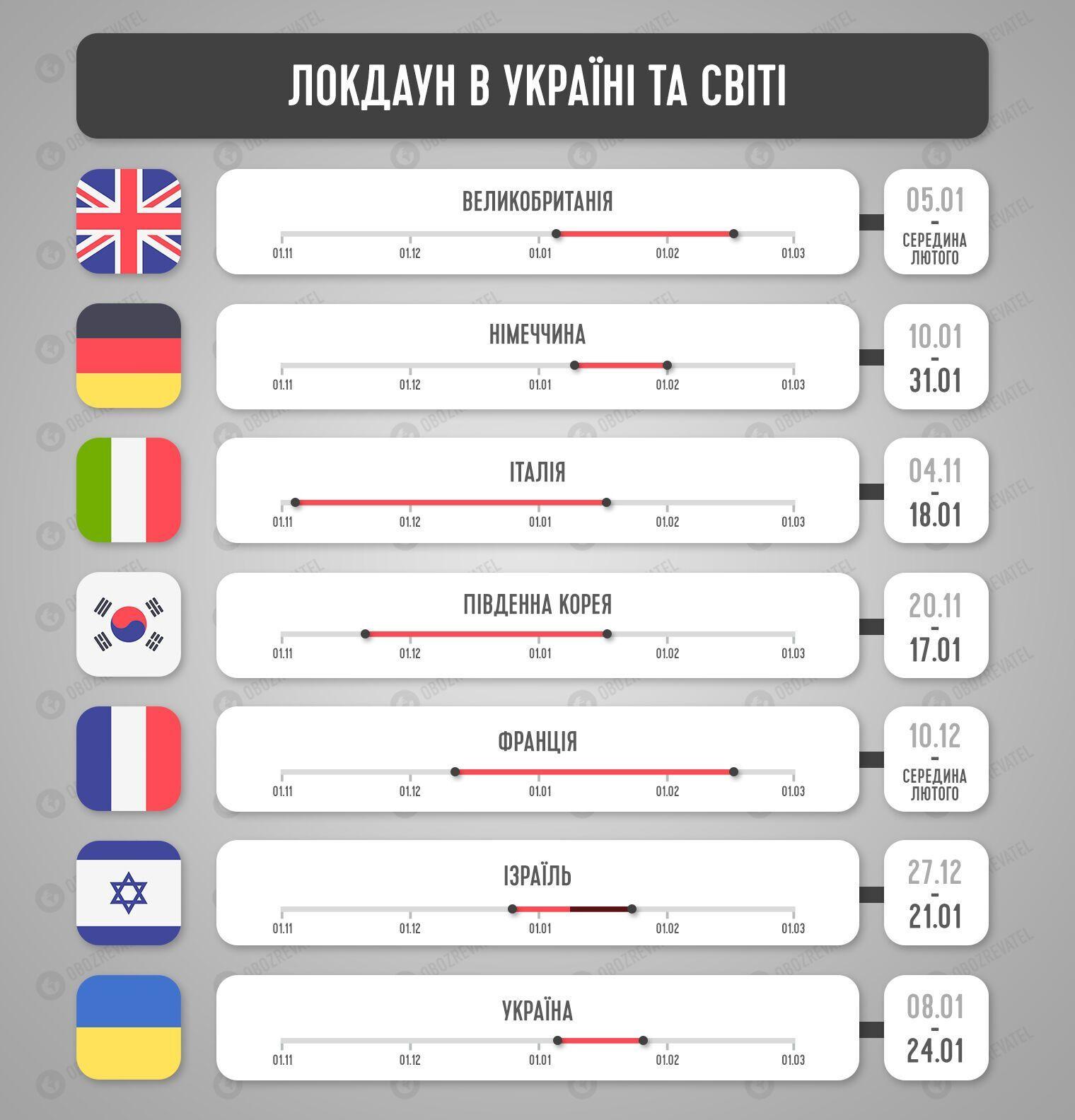 Скільки триває локдаун у країнах світу.