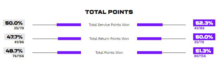 Статистика очков в матче Костюк - Кудерметова