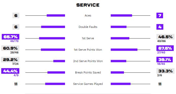 Статистика подач в матче Костюк - Кудерметова